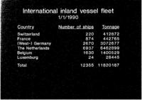 International inland vessel fleet